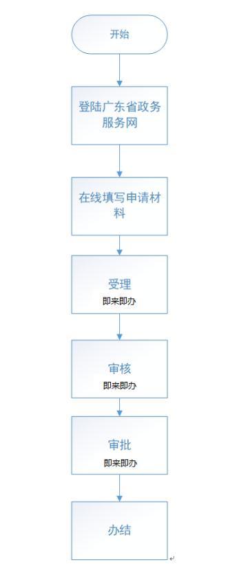 深圳市技工学校终止办学办理指南