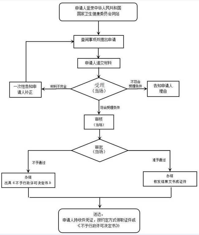 深圳市医师执业证书注册办理指南