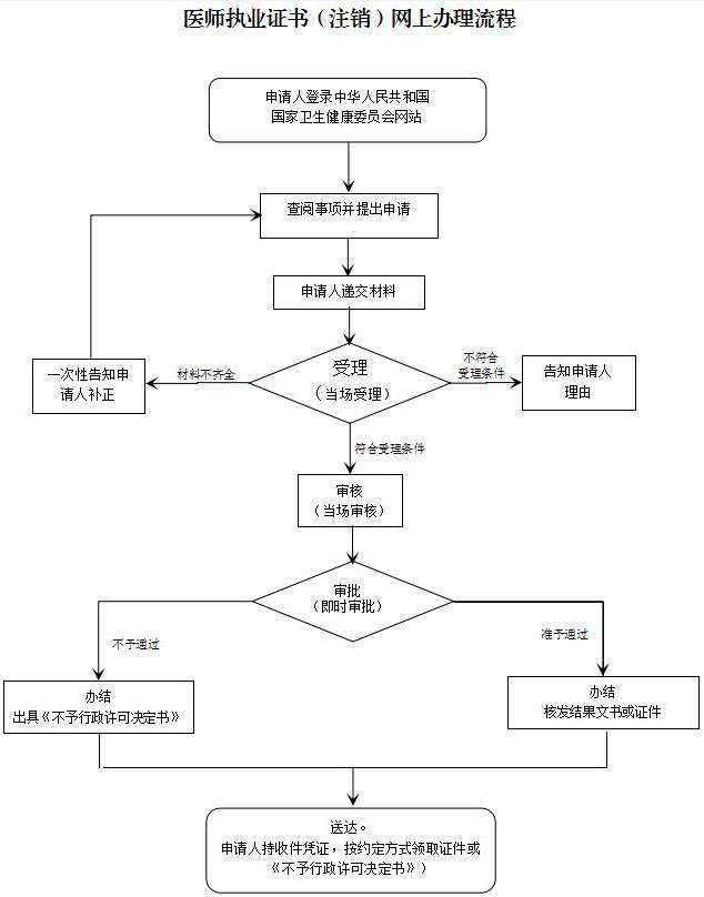 深圳市医师执业证书变更办理指南