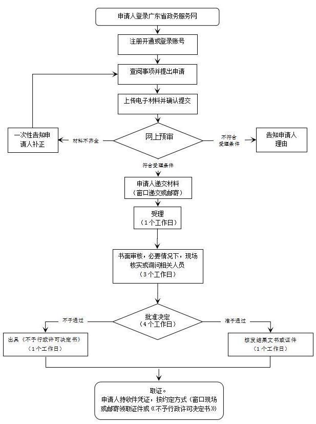 台湾医师内地医师资格认定办理指南