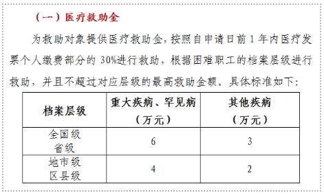 """2021深圳工会""""有爱温暖救助""""补贴申请指南"""