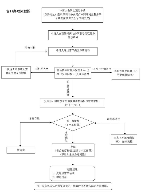 深圳台湾通行证办理需要多久