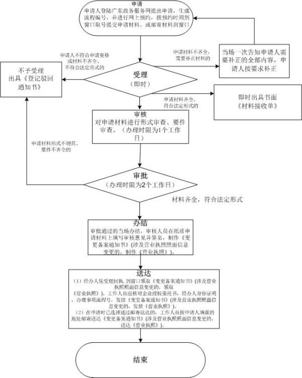 深圳个体户营业执照变更名称需要什么资料