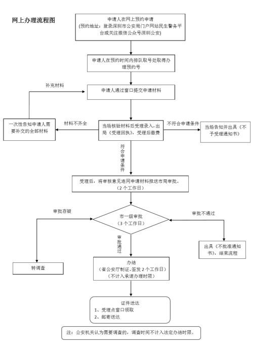 深圳护照补办护照号会变吗