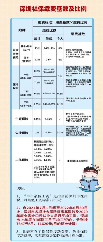 深圳涨工资社保缴费会增加吗
