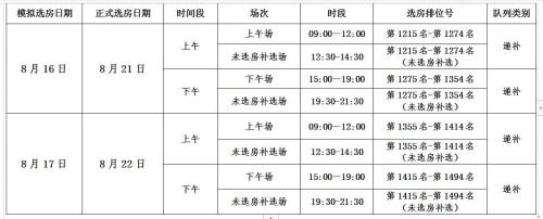 深圳罗湖区湾涛时代公馆和锦华发公寓项目公租房递补认租家庭选房指南