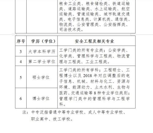 深圳2021年度中级注册安全工程师职业资格考试报名报考指南
